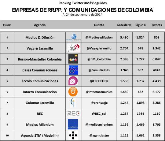 Ranking Agencias Comunicaciones COL SEP 14
