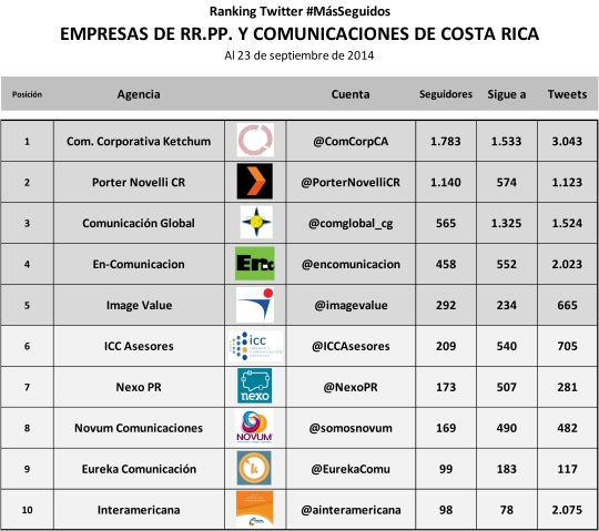 Ranking Agencias Comunicaciones CR SEP 14