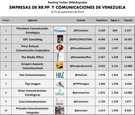 Ranking Agencias Comunicaciones VEN SEP 14