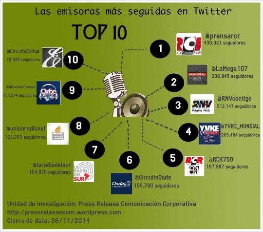 Ranking Emisoras de Radio NOV 14