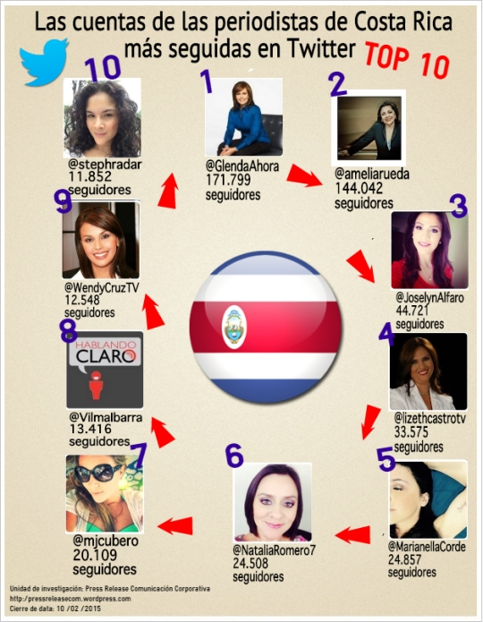 Infografía periodistas de Costa Rica FEB 15