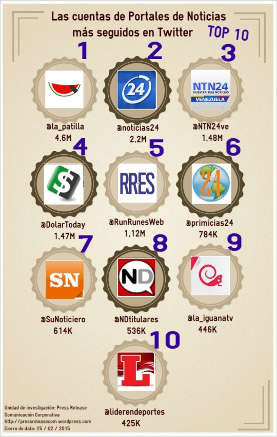 Infografía Portales de Noticias FEB 15