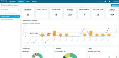Multi-channel PR campaign management features